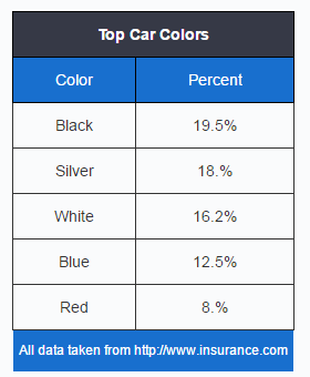 How Insurance Rates are Affected by the Car Colour - Rondex